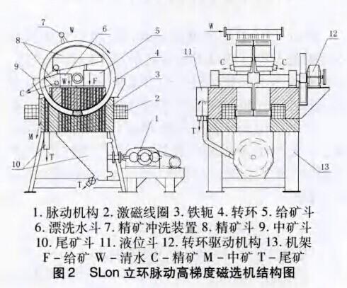 脉动高梯度磁选机结构图
