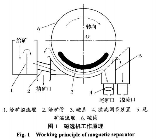 逆流型永磁筒式磁选机关键结构设计