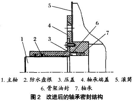 永磁筒式磁选机轴承密封结构的改进
