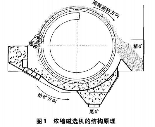 介绍了脱水用磁选机的结构特点,包括机械结构设计特点,磁系材料以及排列结构,槽体特点以及强制脱水装置设计等。通过在工业生产中与其他普通磁选机对比的试验结果,说明了脱水用磁选机在回收率尤其是精矿浓度控制上的优势,与普通磁选机相比,可使磁性铁的回收率提高0.3个百分点,并可将磁选作业后的精矿浓度控制在55%以上。 磁选是一种利用矿物之间磁性差异使其实现分离的物理选矿方法,由于其分离过程简单且无污染,在许多领域都得到了广泛的应用。随着近几年我国选矿事业的不断发展,磁选技术也得到了不断的完善,一些针对性较强的磁选设