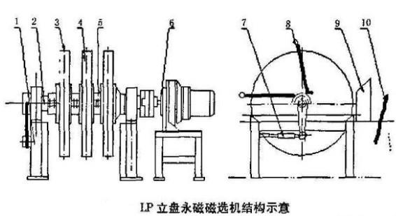 结构示意图,主要由矿浆槽,磁系,磁盘体,冲矿装置,传动装置,精矿箱和挡